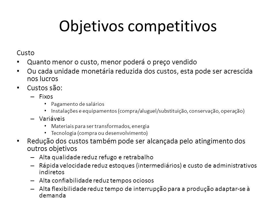 Objetivos competitivos Custo Quanto menor o custo, menor poderá o preço vendido Ou cada unidade monetária reduzida dos custos, esta pode ser acrescida