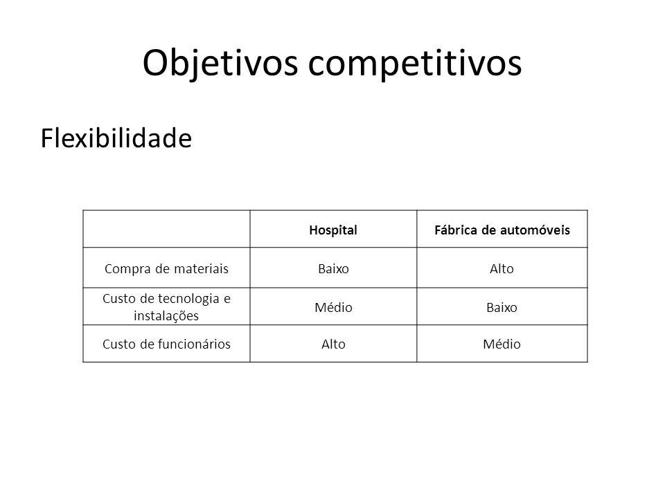 Objetivos competitivos Flexibilidade HospitalFábrica de automóveis Compra de materiaisBaixoAlto Custo de tecnologia e instalações MédioBaixo Custo de