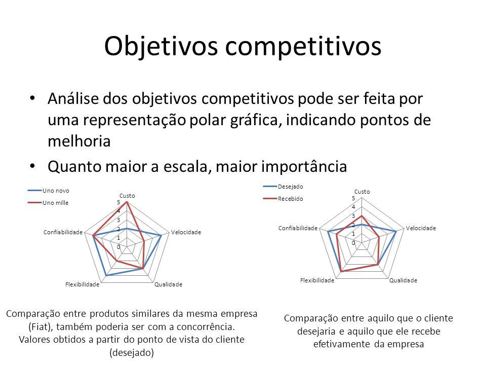 Objetivos competitivos Análise dos objetivos competitivos pode ser feita por uma representação polar gráfica, indicando pontos de melhoria Quanto maio