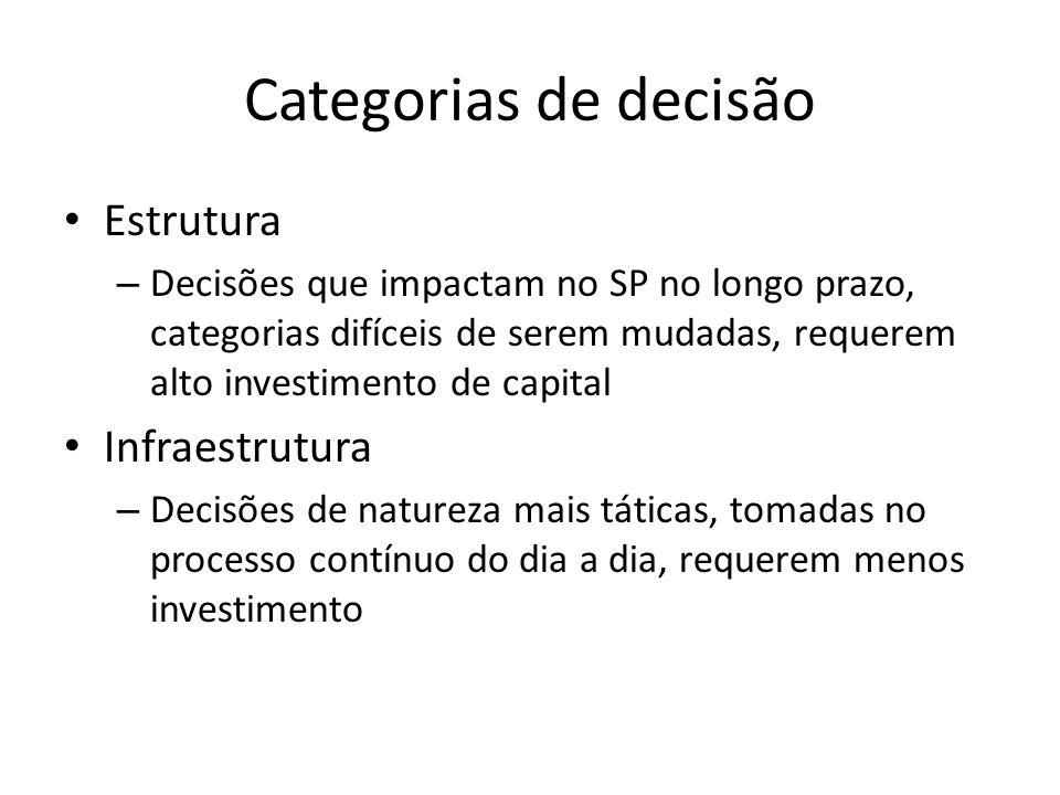 Categorias de decisão Estrutura – Decisões que impactam no SP no longo prazo, categorias difíceis de serem mudadas, requerem alto investimento de capi