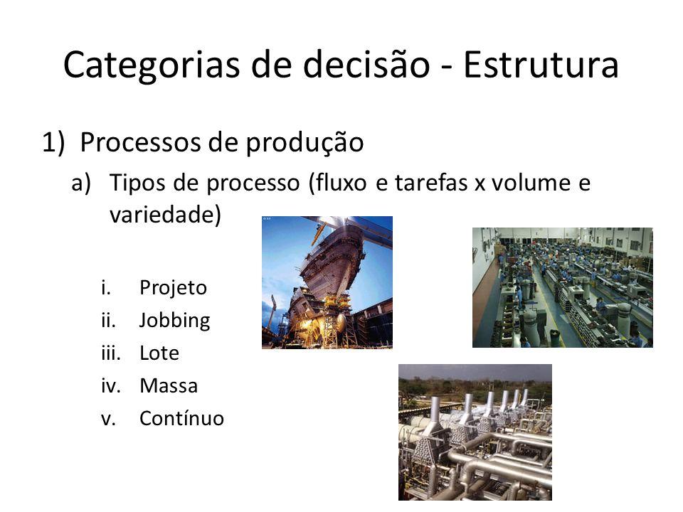 Categorias de decisão - Estrutura 1)Processos de produção a)Tipos de processo (fluxo e tarefas x volume e variedade) i.Projeto ii.Jobbing iii.Lote iv.