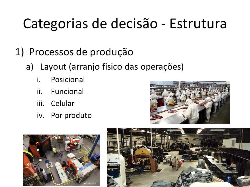 Categorias de decisão - Estrutura 1)Processos de produção a)Layout (arranjo físico das operações) i.Posicional ii.Funcional iii.Celular iv.Por produto