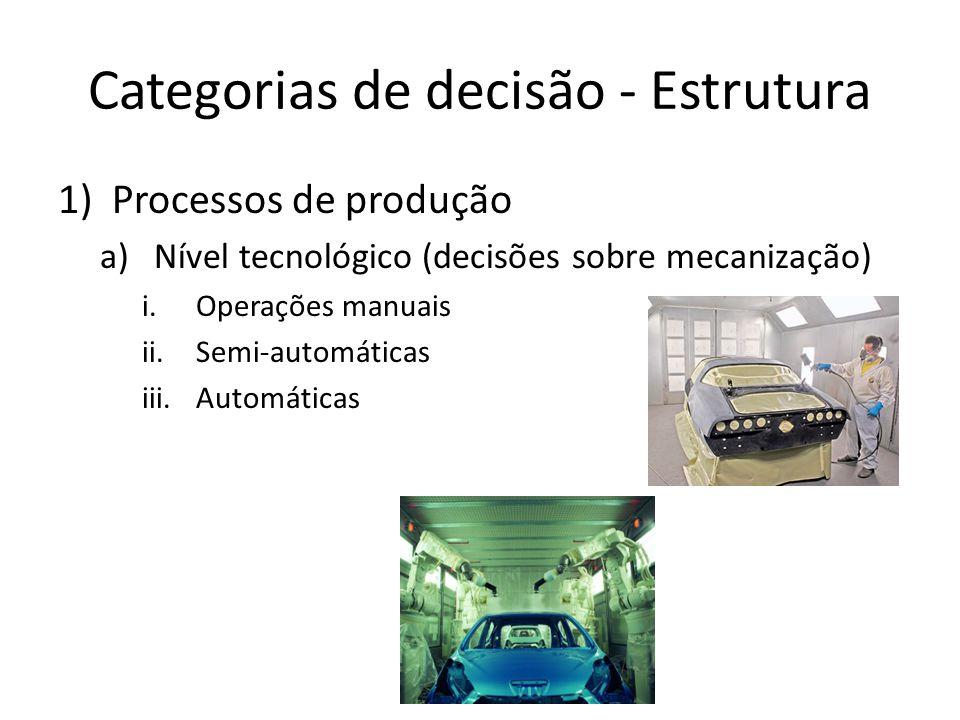 Categorias de decisão - Estrutura 1)Processos de produção a)Nível tecnológico (decisões sobre mecanização) i.Operações manuais ii.Semi-automáticas iii