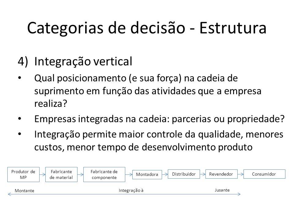 Categorias de decisão - Estrutura 4)Integração vertical Qual posicionamento (e sua força) na cadeia de suprimento em função das atividades que a empre
