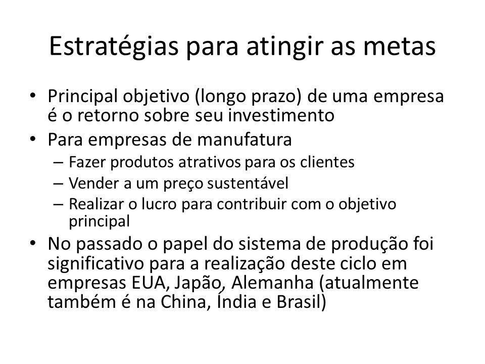 Estratégias para atingir as metas Principal objetivo (longo prazo) de uma empresa é o retorno sobre seu investimento Para empresas de manufatura – Faz