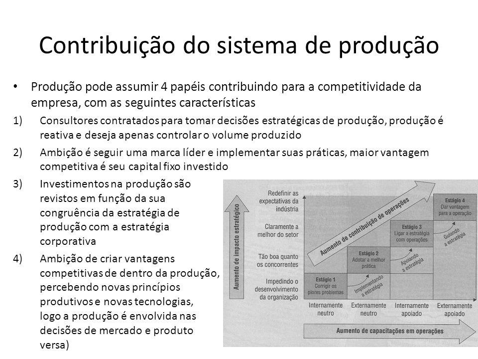 Contribuição do sistema de produção Produção pode assumir 4 papéis contribuindo para a competitividade da empresa, com as seguintes características 1)