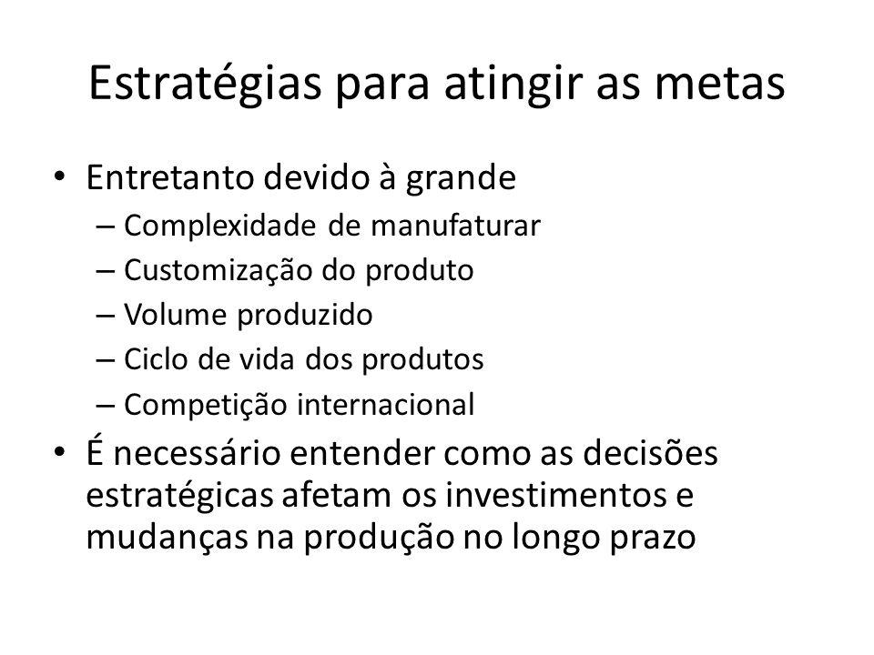 Estratégias para atingir as metas Entretanto devido à grande – Complexidade de manufaturar – Customização do produto – Volume produzido – Ciclo de vid