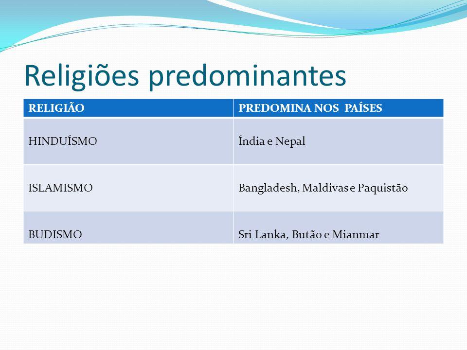 Religiões predominantes RELIGIÃOPREDOMINA NOS PAÍSES HINDUÍSMOÍndia e Nepal ISLAMISMOBangladesh, Maldivas e Paquistão BUDISMOSri Lanka, Butão e Mianma