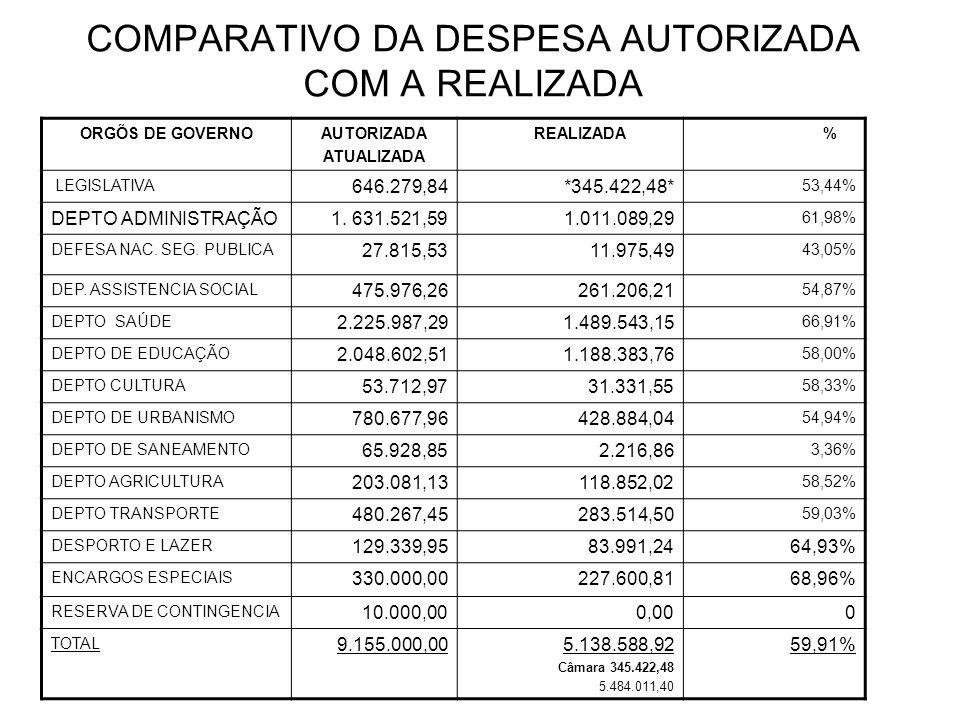 COMPARATIVO DA DESPESA AUTORIZADA COM A REALIZADA ORGÕS DE GOVERNOAUTORIZADA ATUALIZADA REALIZADA % LEGISLATIVA 646.279,84*345.422,48* 53,44% DEPTO ADMINISTRAÇÃO1.