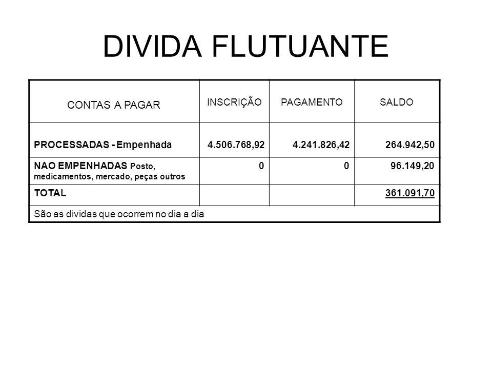 DIVIDA FLUTUANTE CONTAS A PAGAR INSCRIÇÃOPAGAMENTOSALDO PROCESSADAS - Empenhada4.506.768,924.241.826,42264.942,50 NAO EMPENHADAS Posto, medicamentos,