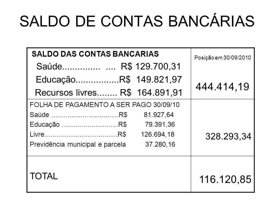 SALDO DE CONTAS BANCÁRIAS SALDO DAS CONTAS BANCARIAS Saúde................... R$ 129.700,31 Educação.................R$ 149.821,97 Recursos livres....