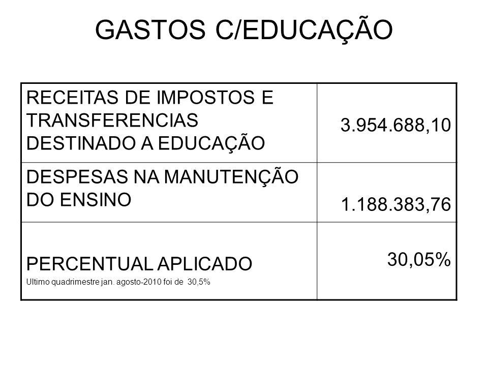 GASTOS C/EDUCAÇÃO RECEITAS DE IMPOSTOS E TRANSFERENCIAS DESTINADO A EDUCAÇÃO 3.954.688,10 DESPESAS NA MANUTENÇÃO DO ENSINO 1.188.383,76 PERCENTUAL APLICADO Ultimo quadrimestre jan.