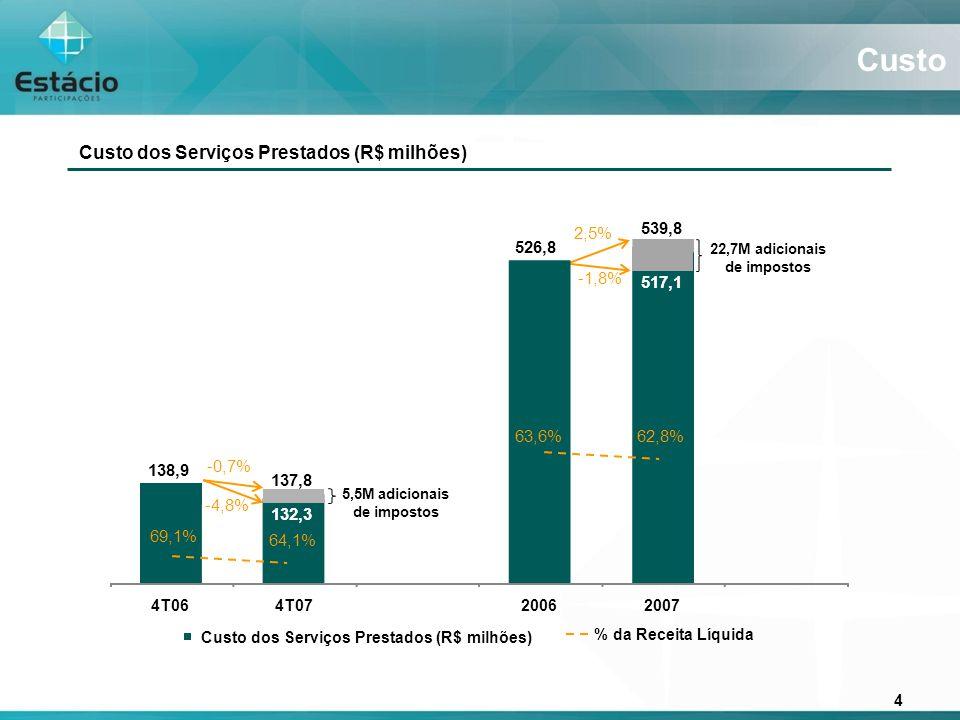4 Custo -4,8% -0,7% 69,1 % 64,1 % 2,5% -1,8% 5,5M adicionais de impostos 22,7M adicionais de impostos 63,6 % 62,8 % 138,9 137,8 526,8 539,8 4T064T0720062007 Custo dos Serviços Prestados (R$ milhões) % da Receita Líquida 132,3 517,1 69,1% 64,1% 63,6%62,8% Custo dos Serviços Prestados (R$ milhões)