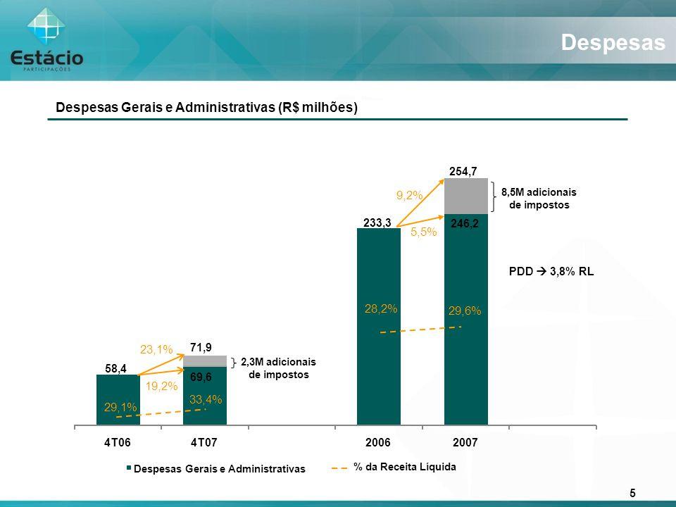 6 EBITDA EBITDA (R$ milhões) 15,3M adicionais de impostos SESES 60,4M adicionais de impostos SESES 66,7% 231,0% 5,0% 68,0% 4,6% 11,6% 11,7% 161,1 9,3 15,5 95,9 100,7 4T064T0720062007 7,2% 30,8 EBITDA (R$ milhões)Margem EBITDA (%) Margem Ex-Aluguéis: 19,9%