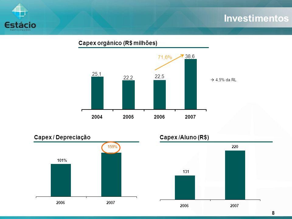 8 159% 101% 20062007 Capex / Depreciação Investimentos Capex /Aluno (R$) Capex orgânico (R$ milhões) 71,6% 25,1 22,2 22,5 38,6 2004200520062007 220 131 20062007 4,5% da RL