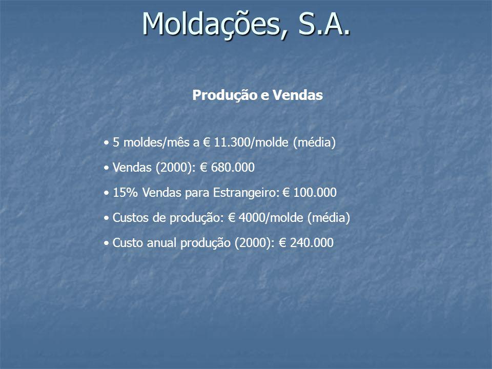 Moldações, S.A.