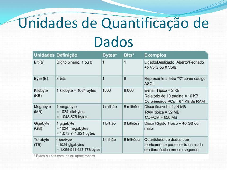 Unidades de Quantificação de Dados