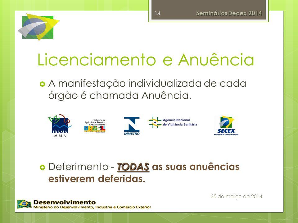Licenciamento e Anuência A manifestação individualizada de cada órgão é chamada Anuência.