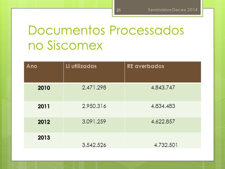 Documentos Processados no Siscomex 21 AnoLi utilizadasRE averbados 2010 2.471.2984.843.747 2011 2.950.3164.834.483 2012 3.091.2594.622.857 2013 3.542.526 4.732.501 Seminários Decex 2014