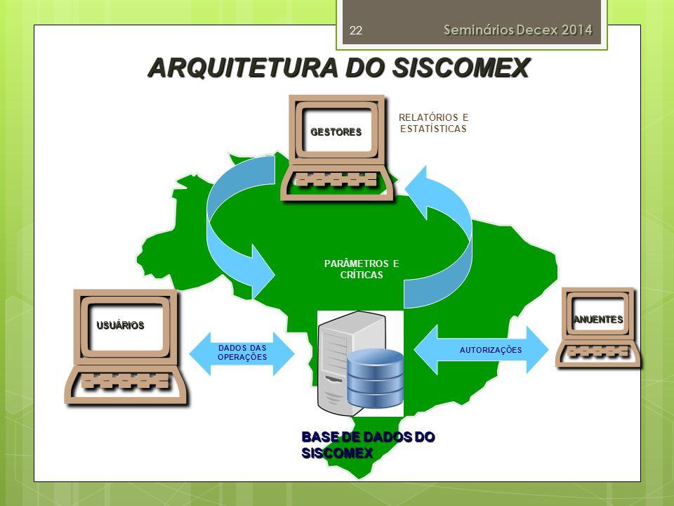 ANUENTES ARQUITETURA DO SISCOMEX USUÁRIOS DADOS DAS OPERAÇÕES AUTORIZAÇÕES PARÂMETROS E CRÍTICAS RELATÓRIOS E ESTATÍSTICASGESTORES BASE DE DADOS DO SISCOMEX 22 Seminários Decex 2014