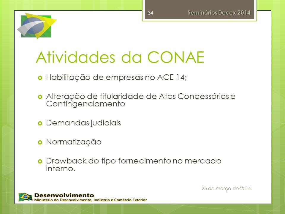 Atividades da CONAE Habilitação de empresas no ACE 14; Alteração de titularidade de Atos Concessórios e Contingenciamento Demandas judiciais Normatização Drawback do tipo fornecimento no mercado interno.