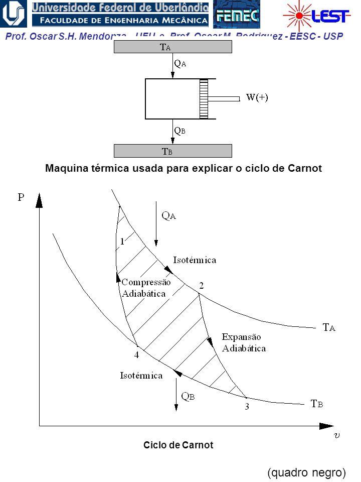 Prof. Oscar S.H. Mendonza – UFU e Prof. Oscar M. Rodriguez - EESC - USP Maquina térmica usada para explicar o ciclo de Carnot Ciclo de Carnot (quadro