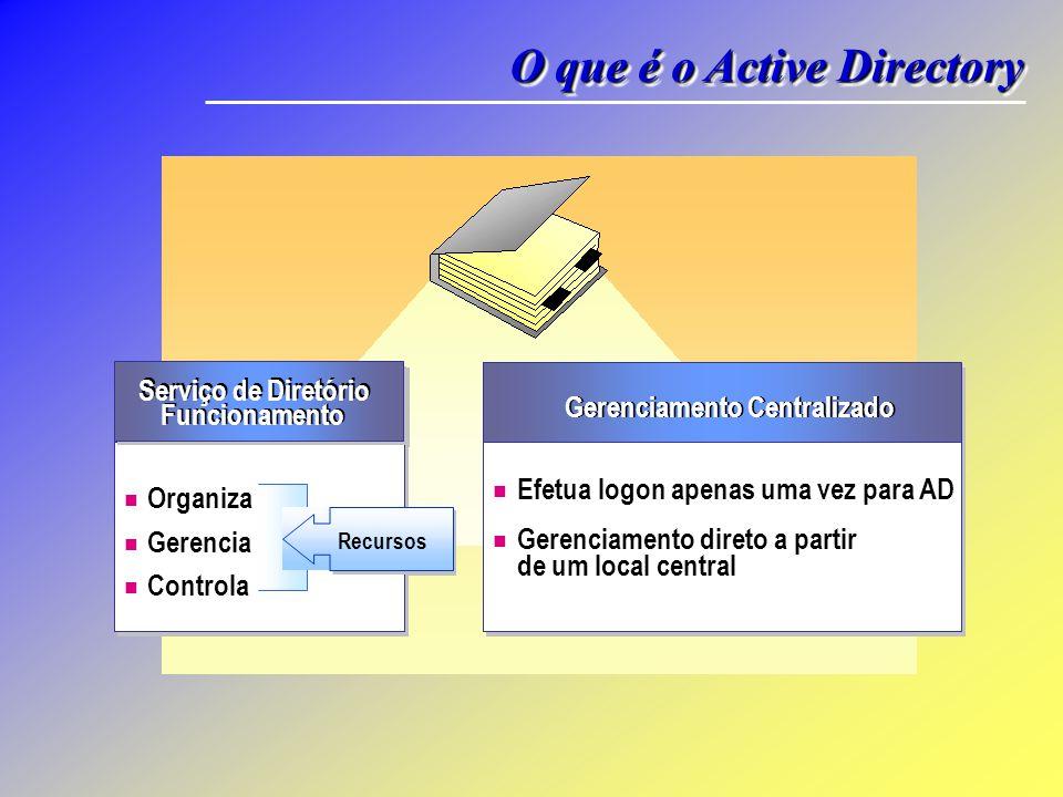 O que é o Active Directory Gerenciamento Centralizado Single point of administration Full user access to directory resources by a single logon Efetua logon apenas uma vez para AD Gerenciamento direto a partir Organize Manage Control Organiza Gerencia Controla Resources Recursos Serviço de Diretório Funcionamento de um local central