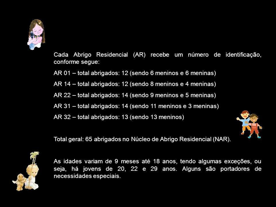 Cada Abrigo Residencial (AR) recebe um número de identificação, conforme segue: AR 01 – total abrigados: 12 (sendo 6 meninos e 6 meninas) AR 14 – total abrigados: 12 (sendo 8 meninos e 4 meninas) AR 22 – total abrigados: 14 (sendo 9 meninos e 5 meninas) AR 31 – total abrigados: 14 (sendo 11 meninos e 3 meninas) AR 32 – total abrigados: 13 (sendo 13 meninos) Total geral: 65 abrigados no Núcleo de Abrigo Residencial (NAR).