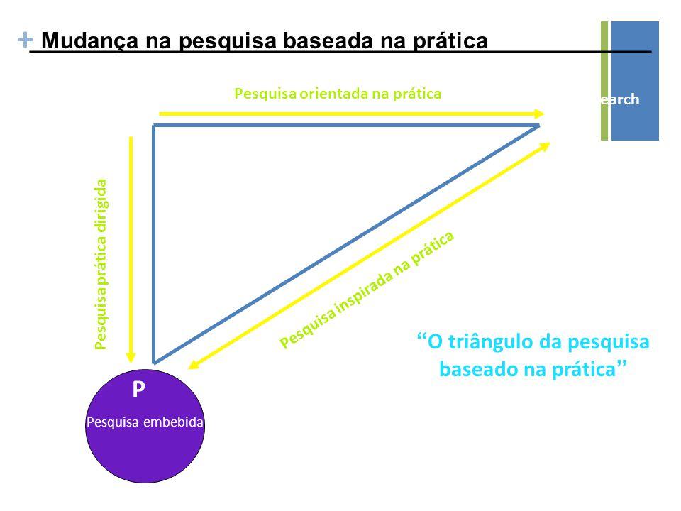 + _________________________________________________Mudança na pesquisa baseada na prática Applied Research A P Pesquisa embebida Circle of Practice-Embedded Research B Basic Research Pesquisa prática dirigida Pesquisa inspirada na prática Pesquisa orientada na prática O triângulo da pesquisa baseado na prática