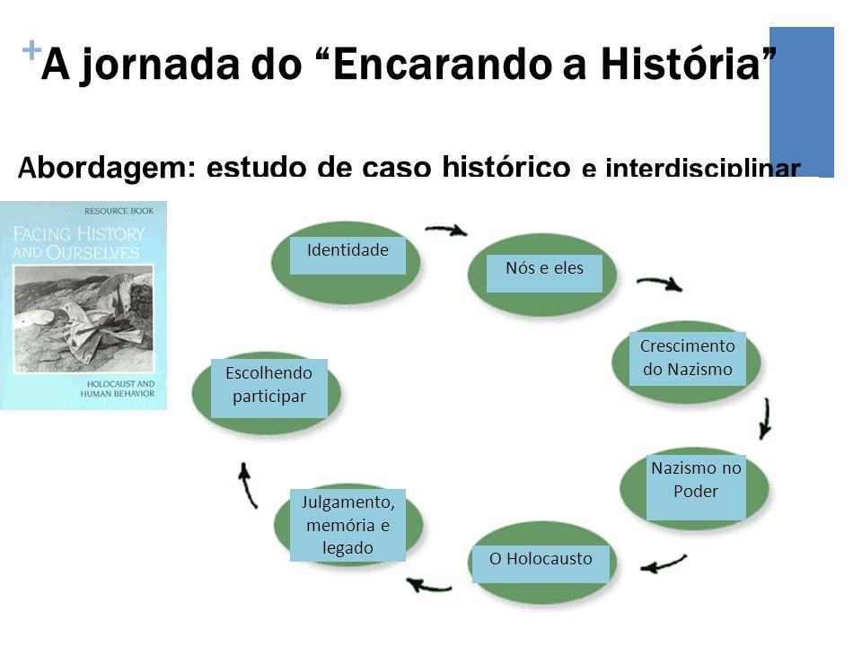 + A jornada do Encarando a História A bordagem: estudo de caso histórico e interdisciplinar Identidade Nós e eles Escolhendo participar Julgamento, me