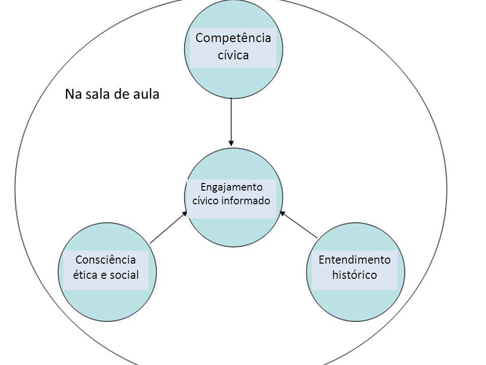 Na sala de aula Competência cívica Engajamento cívico informado Consciência ética e social Entendimento histórico