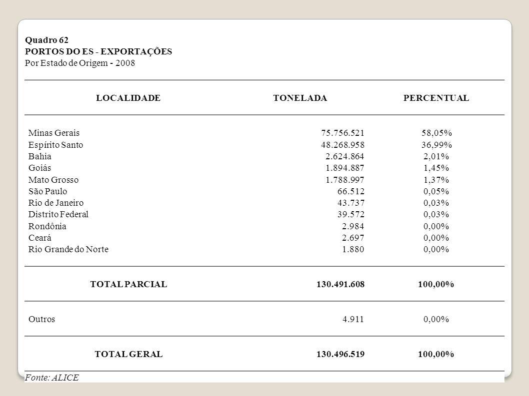 Quadro 62 PORTOS DO ES - EXPORTAÇÕES Por Estado de Origem - 2008 LOCALIDADETONELADAPERCENTUAL Minas Gerais75.756.52158,05% Espírito Santo48.268.95836,99% Bahia2.624.8642,01% Goiás1.894.8871,45% Mato Grosso1.788.9971,37% São Paulo66.5120,05% Rio de Janeiro43.7370,03% Distrito Federal39.5720,03% Rondônia2.9840,00% Ceará2.6970,00% Rio Grande do Norte1.8800,00% TOTAL PARCIAL130.491.608100,00% Outros4.9110,00% TOTAL GERAL130.496.519100,00% Fonte: ALICE