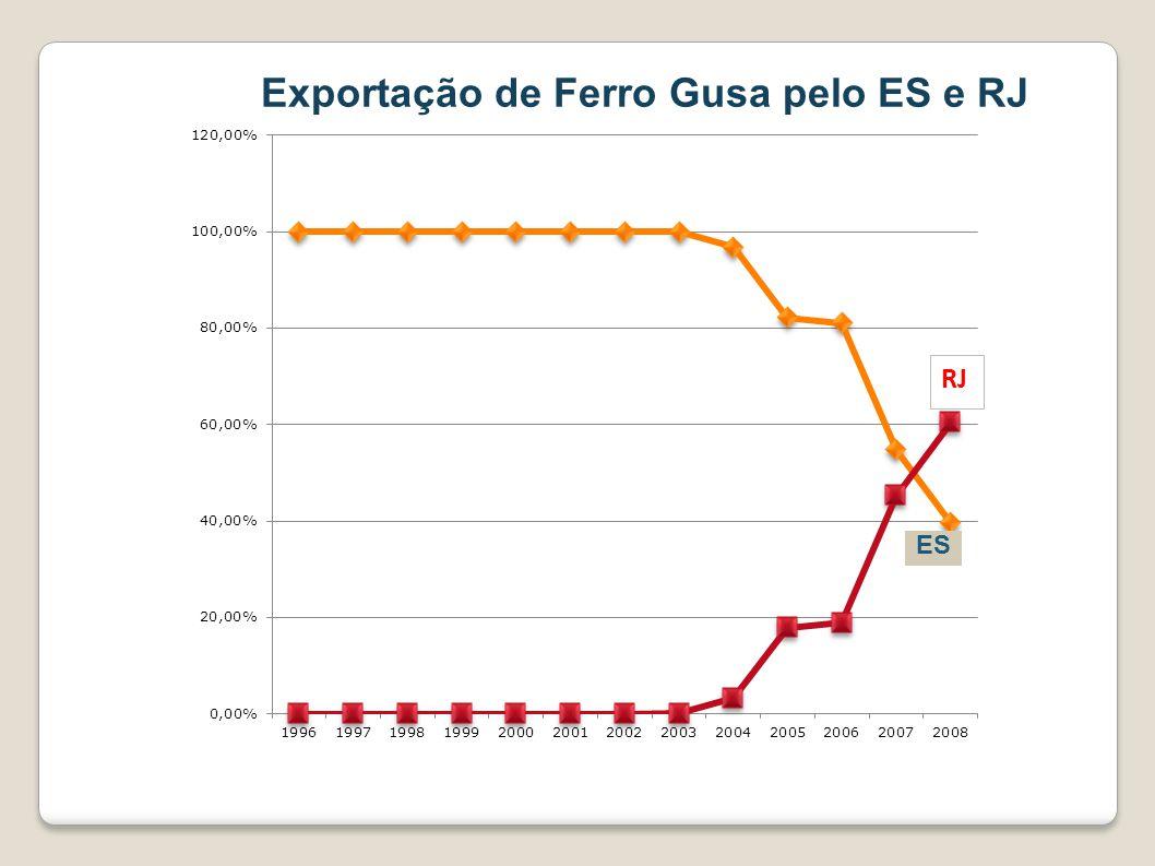 ES Exportação de Ferro Gusa pelo ES e RJ