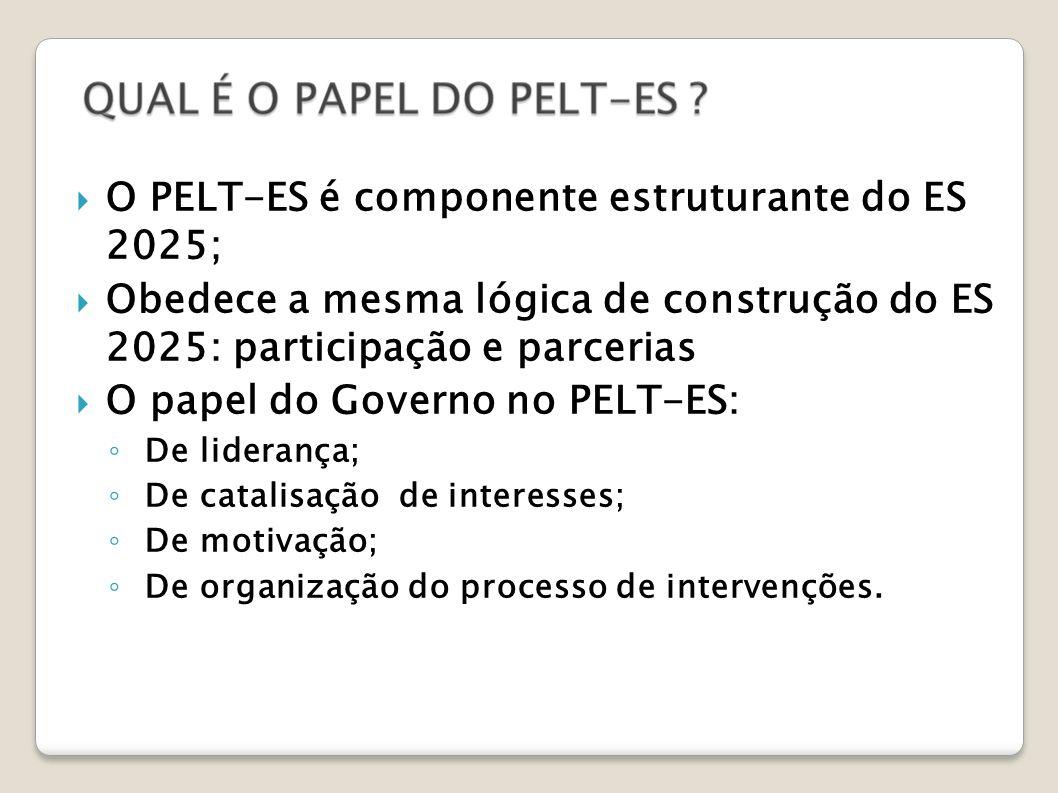 O PELT-ES é componente estruturante do ES 2025; Obedece a mesma lógica de construção do ES 2025: participação e parcerias O papel do Governo no PELT-ES: De liderança; De catalisação de interesses; De motivação; De organização do processo de intervenções.
