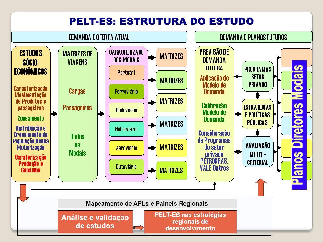 PELT-ES: ESTRUTURA DO ESTUDO Análise e validação de estudos PELT-ES nas estratégias regionais de desenvolvimento Mapeamento de APLs e Paineis Regionais
