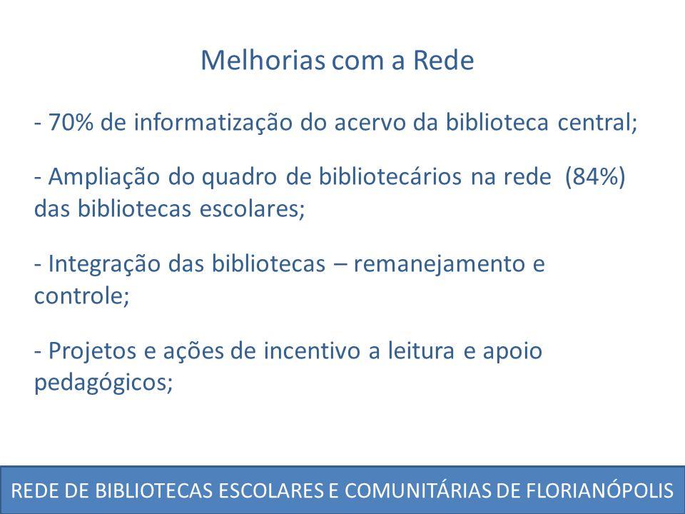 REDE DE BIBLIOTECAS ESCOLARES E COMUNITÁRIAS DE FLORIANÓPOLIS Melhorias com a Rede - Aumento na freqüência e interesse pelo uso da biblioteca; - Aumento da credibilidade (doações); - Valorização da biblioteca escolar e do bibliotecário (Prêmio IGK - FEBAB); - Facilidade de acesso pela comunidade às informações, literatura.