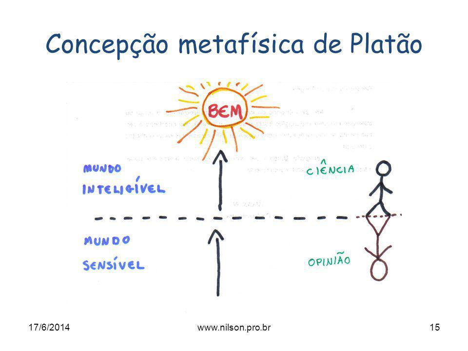 Concepção metafísica de Platão 17/6/201415www.nilson.pro.br