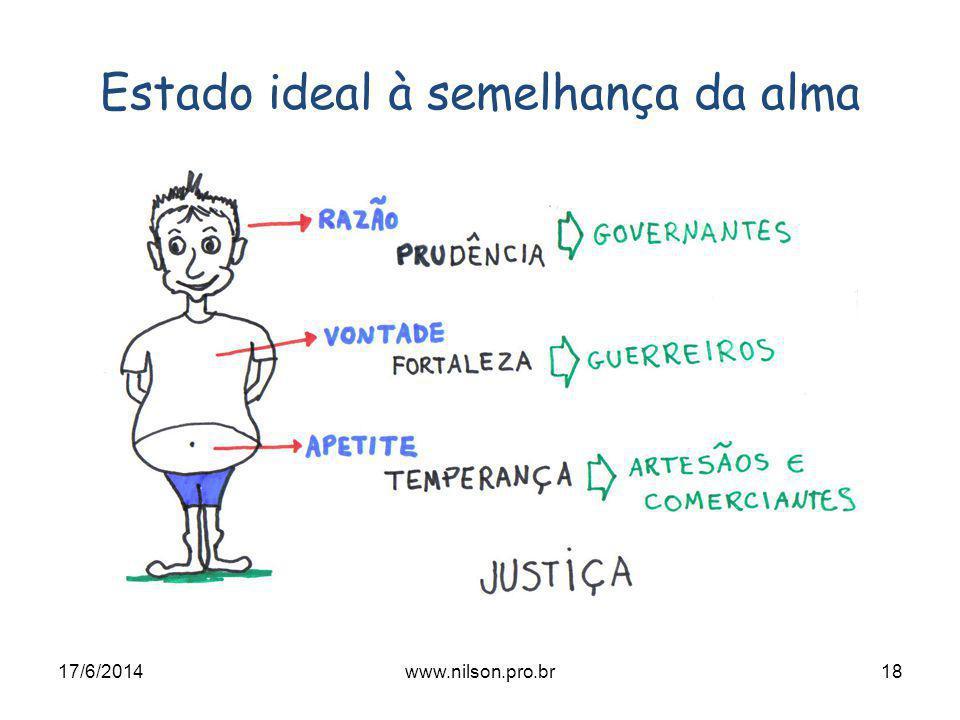 Estado ideal à semelhança da alma 17/6/201418www.nilson.pro.br