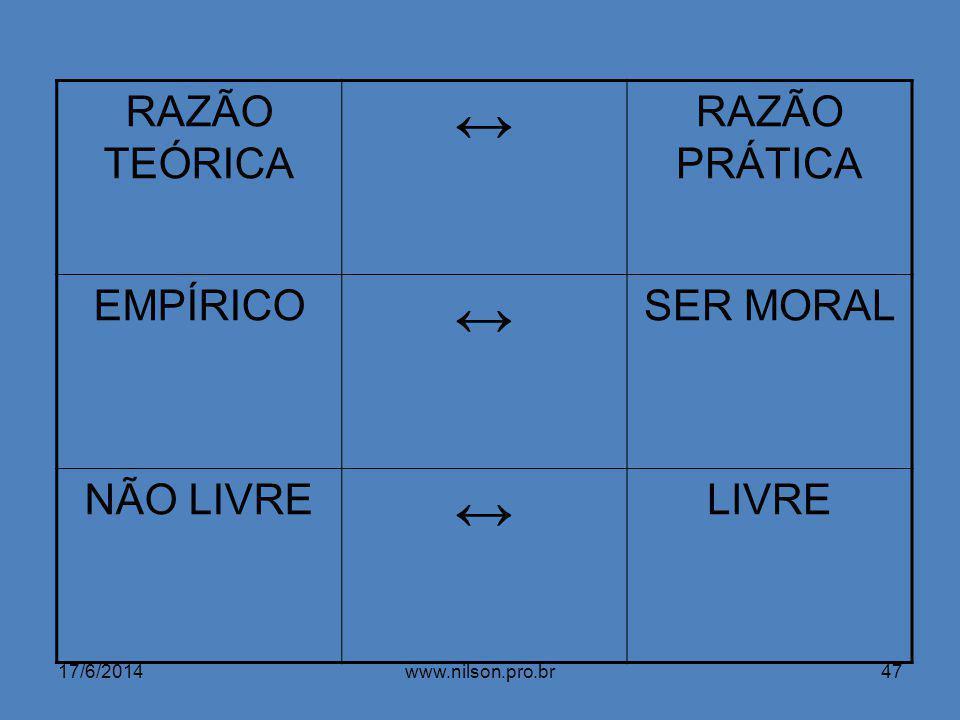 RAZÃO TEÓRICA RAZÃO PRÁTICA EMPÍRICO SER MORAL NÃO LIVRE LIVRE 17/6/201447www.nilson.pro.br