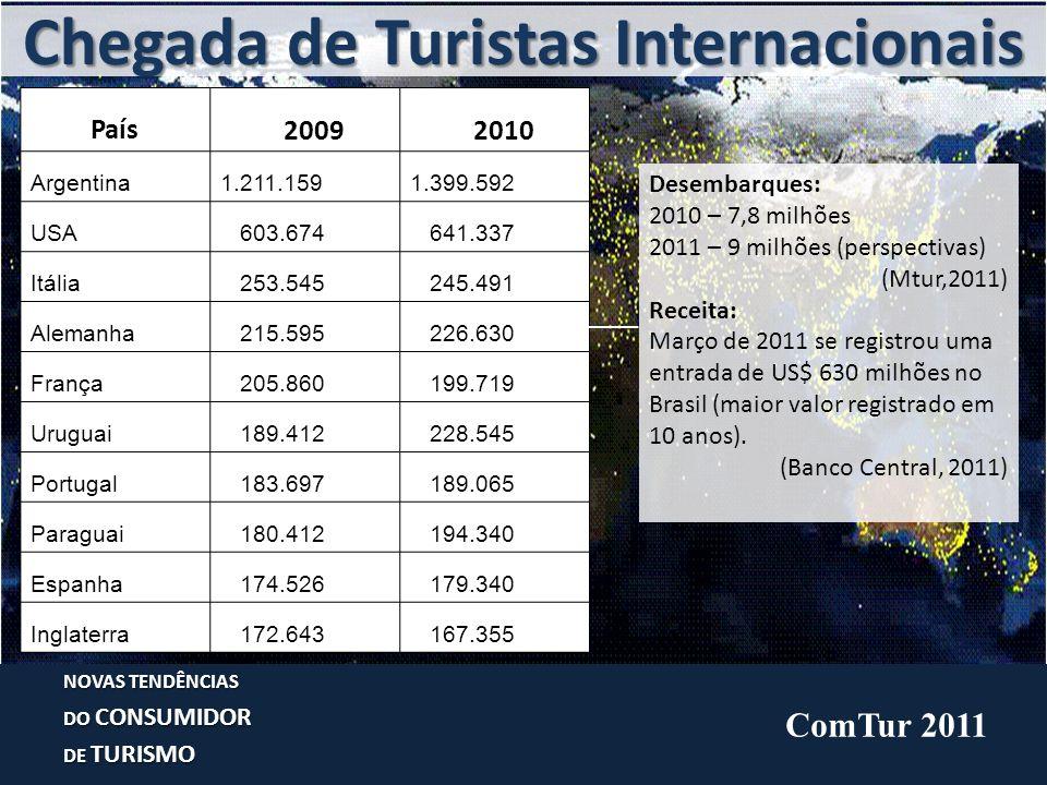 Chegada de Turistas Internacionais NOVAS TENDÊNCIAS DO CONSUMIDOR DE TURISMO País 2009 2010 Argentina1.211.1591.399.592 USA 603.674 641.337 Itália 253