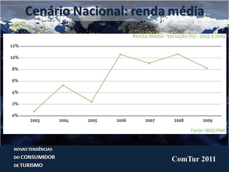 Cenário Nacional: renda média NOVAS TENDÊNCIAS DO CONSUMIDOR DE TURISMO ComTur 2011