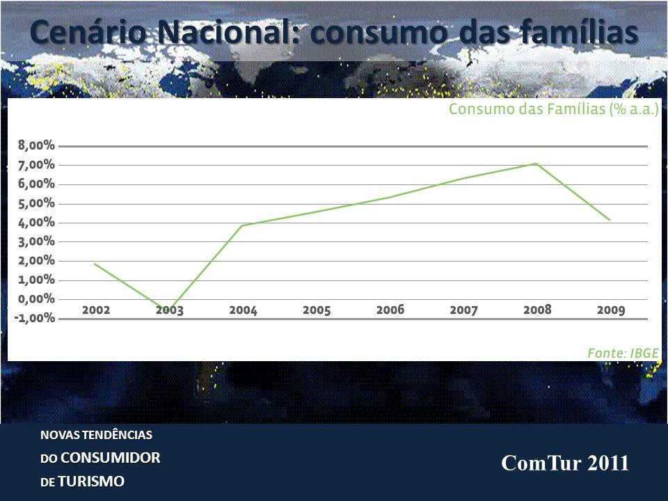 Turismo no Brasil NOVAS TENDÊNCIAS DO CONSUMIDOR DE TURISMO ComTur 2011