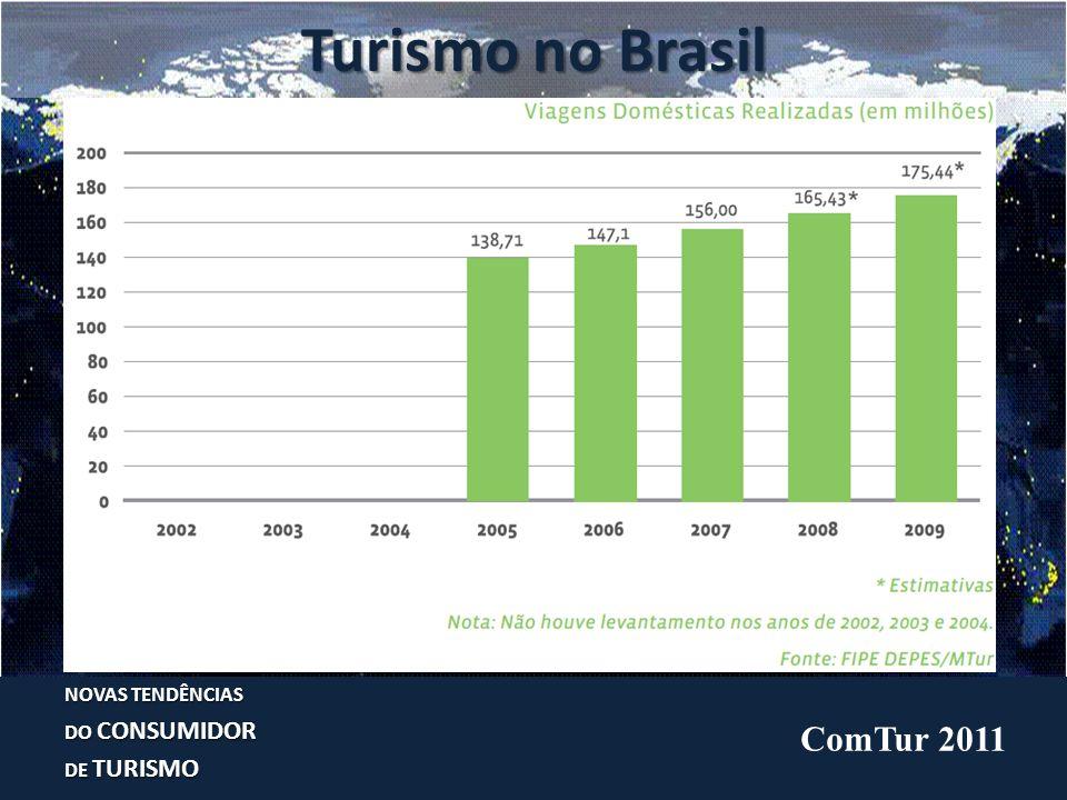 Cenário Nacional: transporte aéreo NOVAS TENDÊNCIAS DO CONSUMIDOR DE TURISMO ComTur 2011