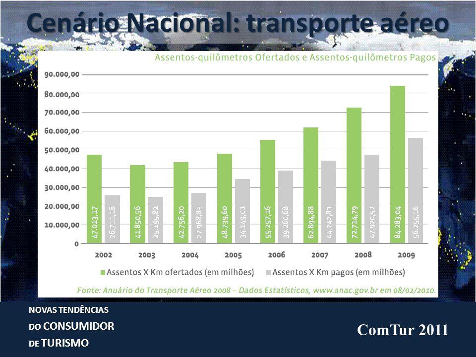 Turismo no Brasil: locação veículos NOVAS TENDÊNCIAS DO CONSUMIDOR DE TURISMO ComTur 2011