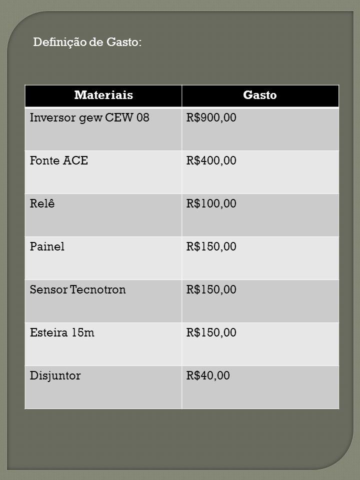 Definição de Gasto: MateriaisGasto Inversor gew CEW 08R$900,00 Fonte ACER$400,00 RelêR$100,00 PainelR$150,00 Sensor TecnotronR$150,00 Esteira 15mR$150,00 DisjuntorR$40,00