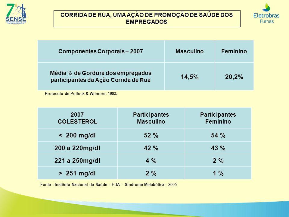 Componentes Corporais – 2007MasculinoFeminino Média % de Gordura dos empregados participantes da Ação Corrida de Rua 14,5%20,2% 2007 COLESTEROL Partic