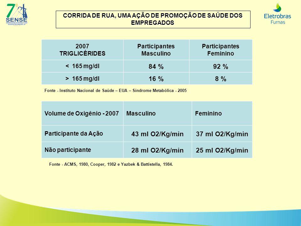 CORRIDA DE RUA, UMA AÇÃO DE PROMOÇÃO DE SAÚDE DOS EMPREGADOS 2007 TRIGLICÉRIDES Participantes Masculino Participantes Feminino < 165 mg/dl 84 %92 % >