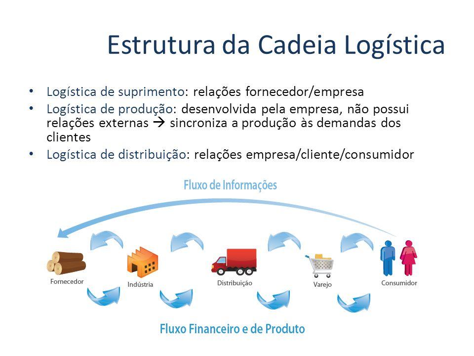 Estrutura da Cadeia Logística Logística de suprimento: relações fornecedor/empresa Logística de produção: desenvolvida pela empresa, não possui relaçõ