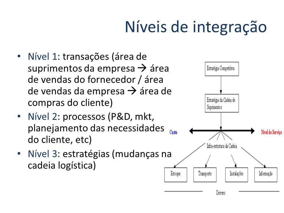 Níveis de integração Nível 1: transações (área de suprimentos da empresa área de vendas do fornecedor / área de vendas da empresa área de compras do c