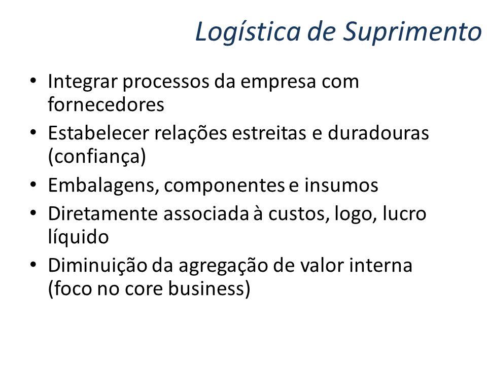 Logística de Suprimento Integrar processos da empresa com fornecedores Estabelecer relações estreitas e duradouras (confiança) Embalagens, componentes